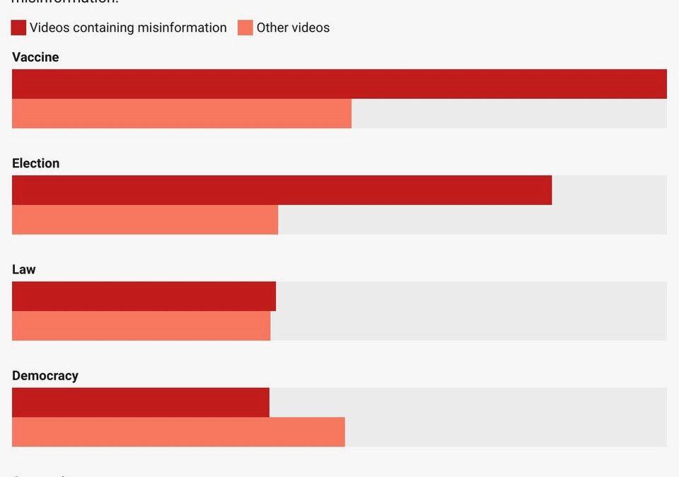 Rumble Sends Viewers Tumbling Toward Misinformation